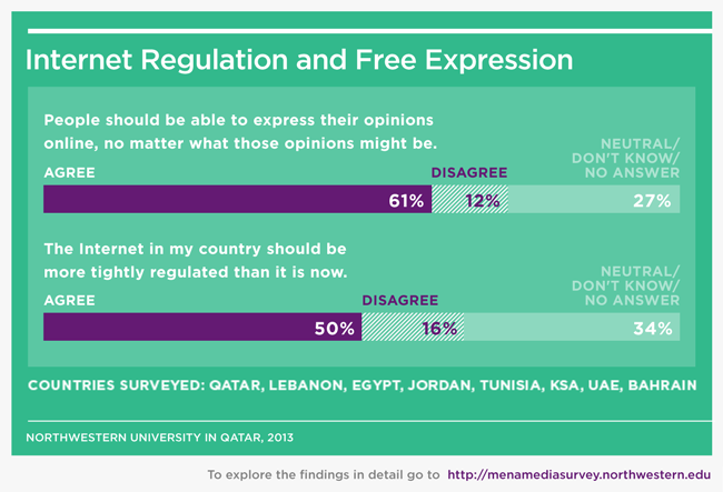 a study on free expression on the internet Electronic frontier foundation  free expression and digital rights activist who is one of the world's most inspiring voices for the possibility of the internet.
